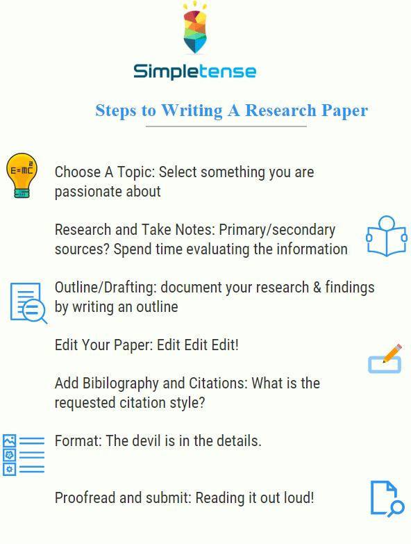 留学生作业代写 Research Paper代写步骤