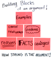 美国大学论文 Building Blocks of An Argument