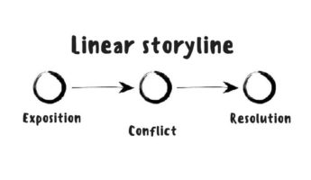 Essay代写 Storyline