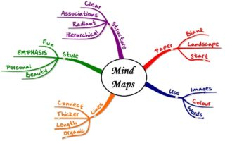 加拿大论文代写 Mind Map