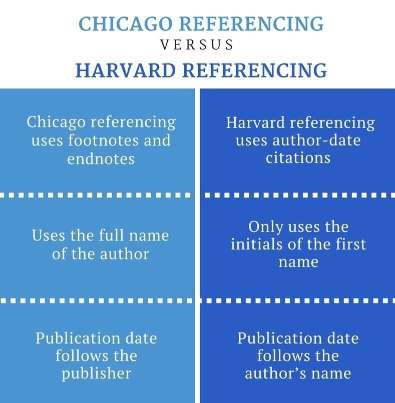 Assignment代写 Harvard Referencing