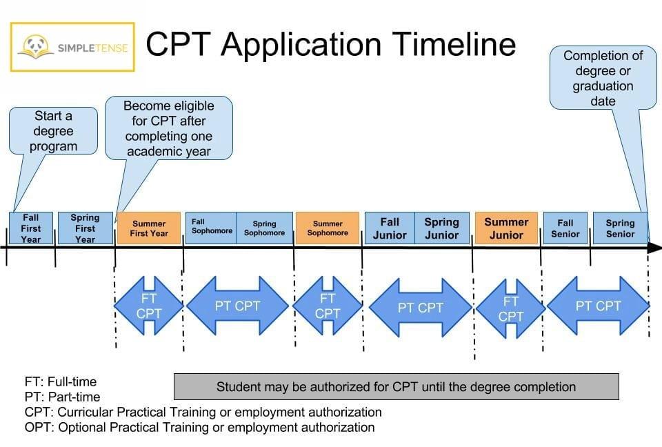 申请CPT Timeline