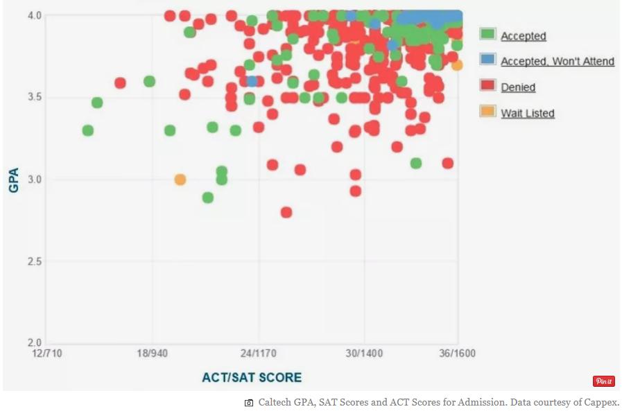 美国留学热门专业 CalTech招生数据图