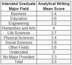 美国研究生申请GRE写作分数