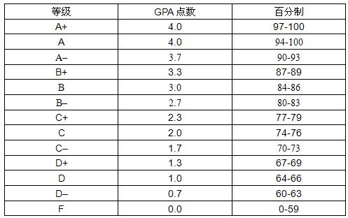 GPA如何计算