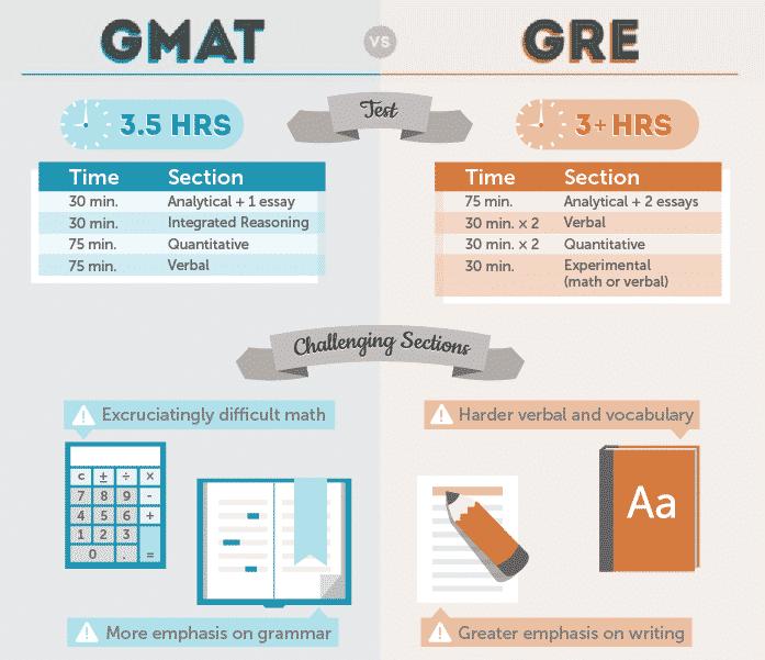 gre gmat哪个更简单 考试结构