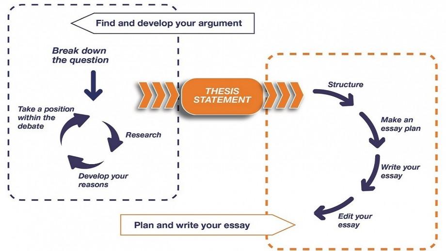 澳洲论文代写 essay写作过程