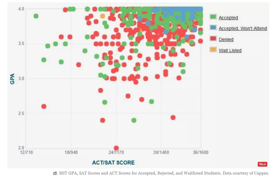 美国留学申请选校 MIT招生数据