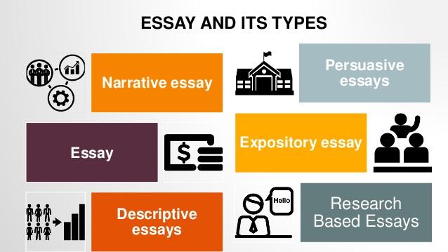 美国论文代写 论文类型