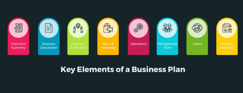 商科代写 key elements of business plan