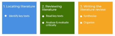 新加坡论文代写 literature review