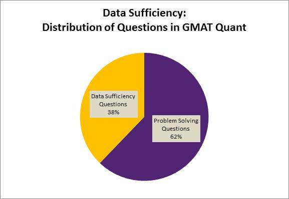 GMAT 数学题型
