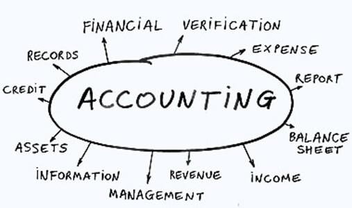 Accounting 会计作业代写