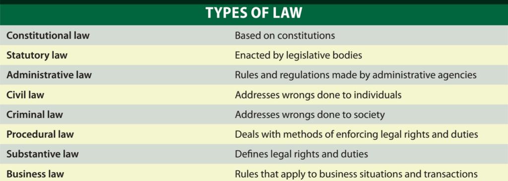 法律论文代写 types of law