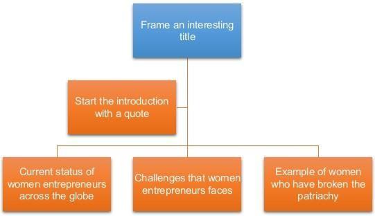 英国商科代写 Entrepreneurship论文代写