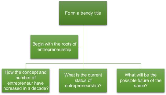英国商科作业代写 Entrepreneurship essay代写