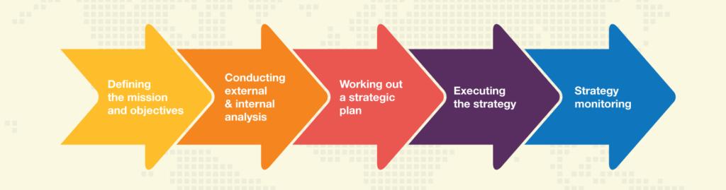 英国商科作业代写 strategic management