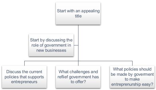 英国business代写 Entrepreneurship 论文代写