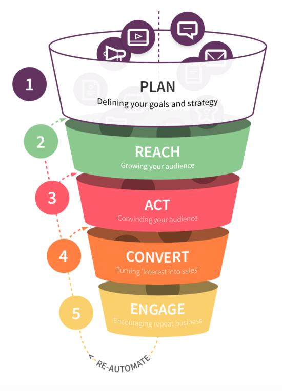 英国business 代写 marketing plan structure