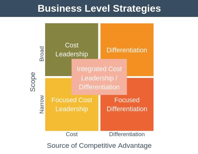 英国business strategy代写 business level strategy